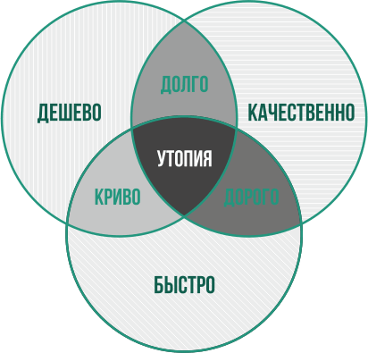 Памятка заказчику - схема