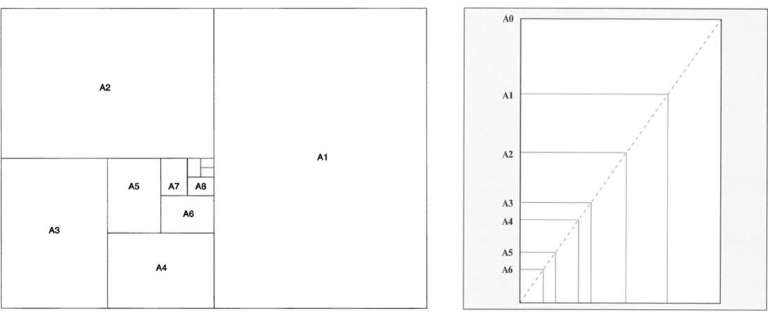 Форматы бумаги - ряд А